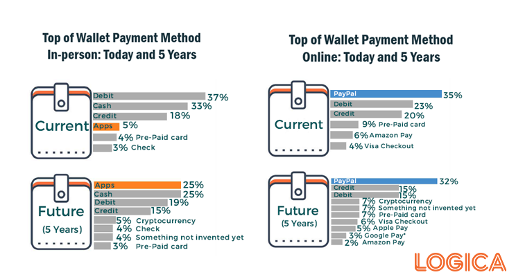 Top of Wallet | Digital Payments Push their way to the Top