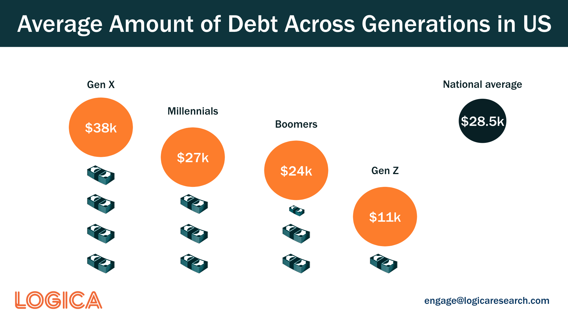 Average amount of debt across generations in the US including Gen X, Millennials, Boomers, and Generation Z.
