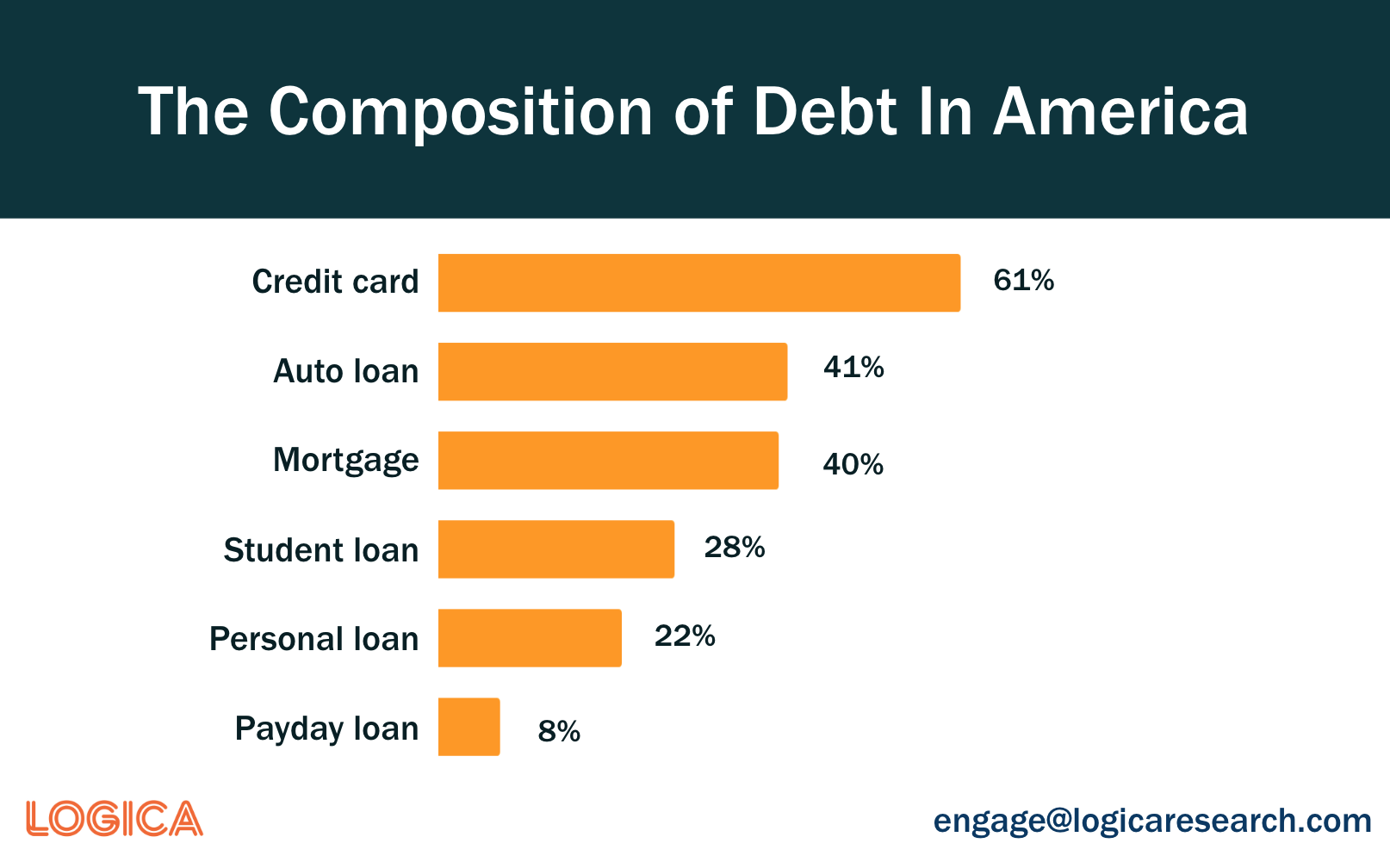 The Composition of debt in America and how Americans deal with debt.